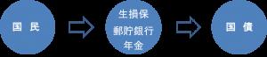 谷智亮の理事ブログ『医師の出口戦略』⑦皆さん、日本の国債に投資していますか?